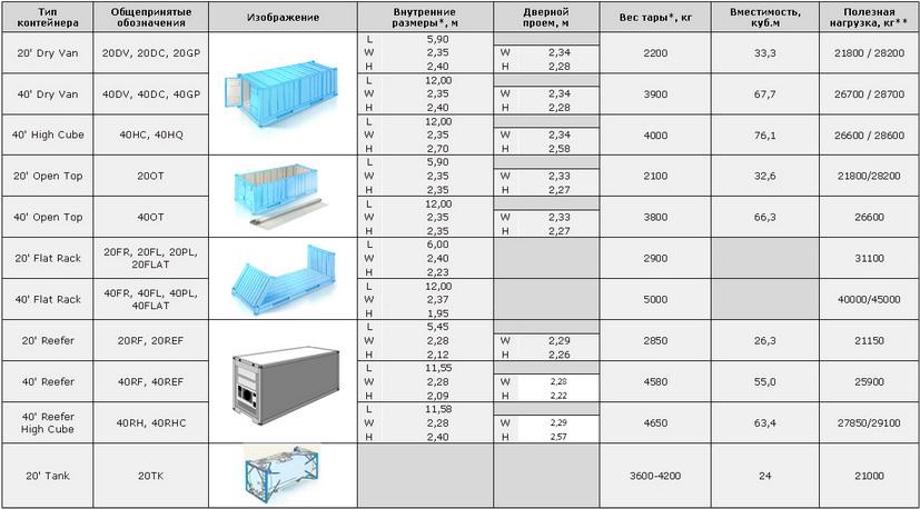 Типы грузовых контейнеров